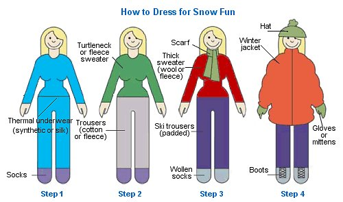 A simple graphic describing winter layering techniques. Source: clothing to wear.com